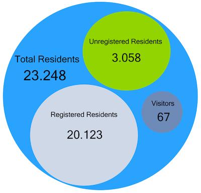 1-November-Population-reference
