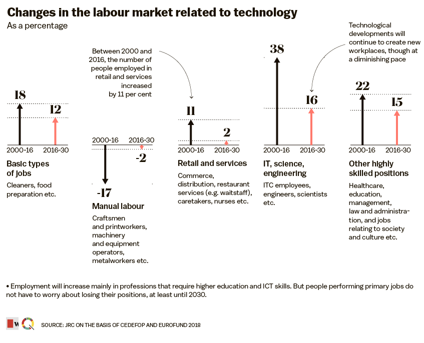Changes-in-the-labour-market-related-to-technology