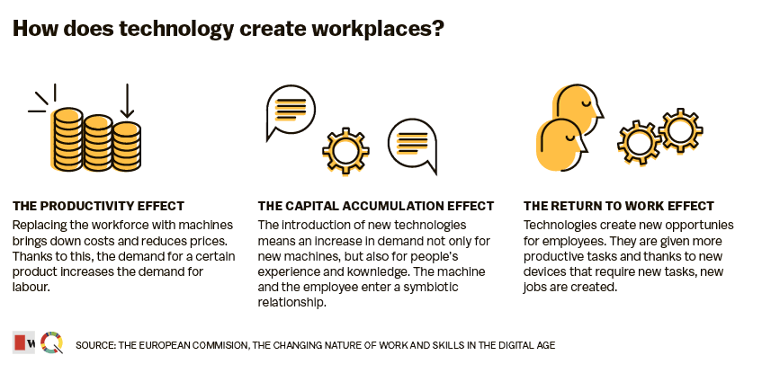 How-does-technology-create-workplaces