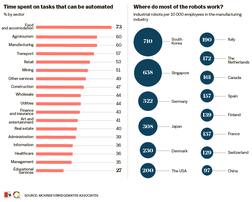 Time-spent-on-tasks-plus-where-robots-work